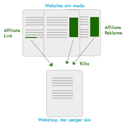 Hvad er affiliate marketing