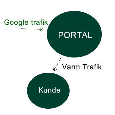 trafikportal og seo